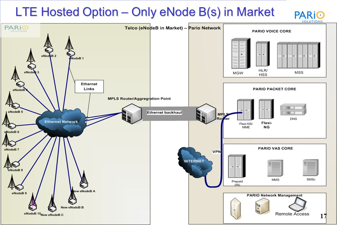 LTE Hosted Option – Only eNode B(s) in Market