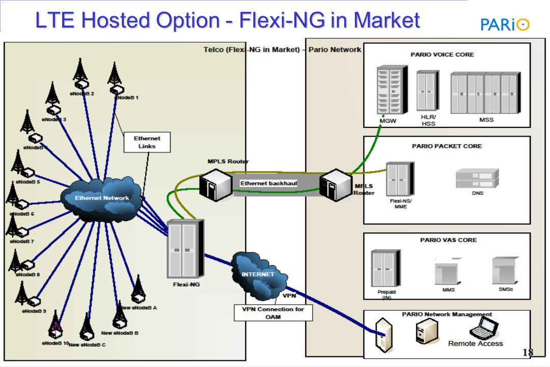 LTE Hosted Option - Flexi-NG in Market