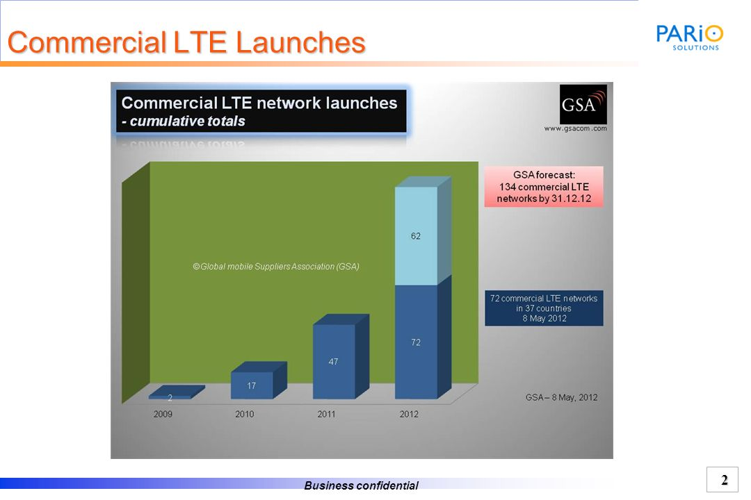 Commercial LTE Launches