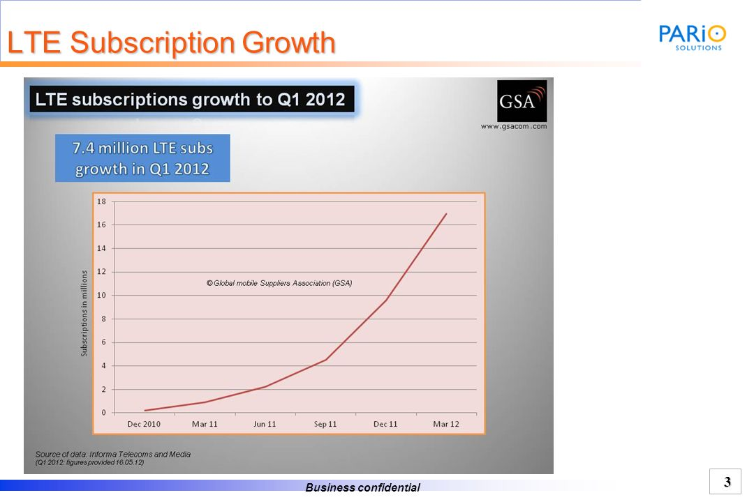 LTE Subscription Growth