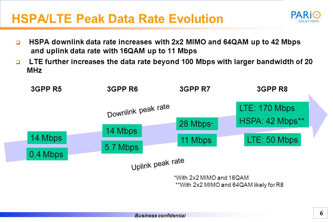 HSPA/LTE Peak Data Rate Evolution