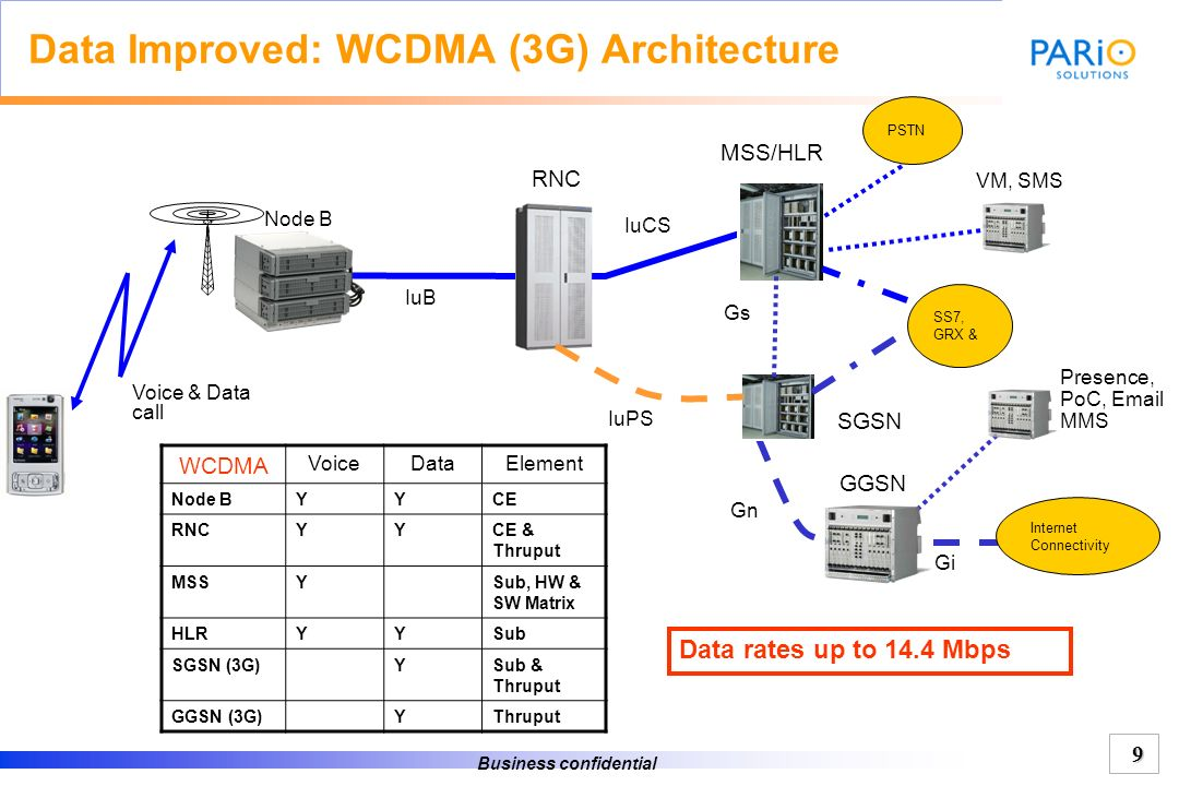 Data Improved: WCDMA (3G) Architecture