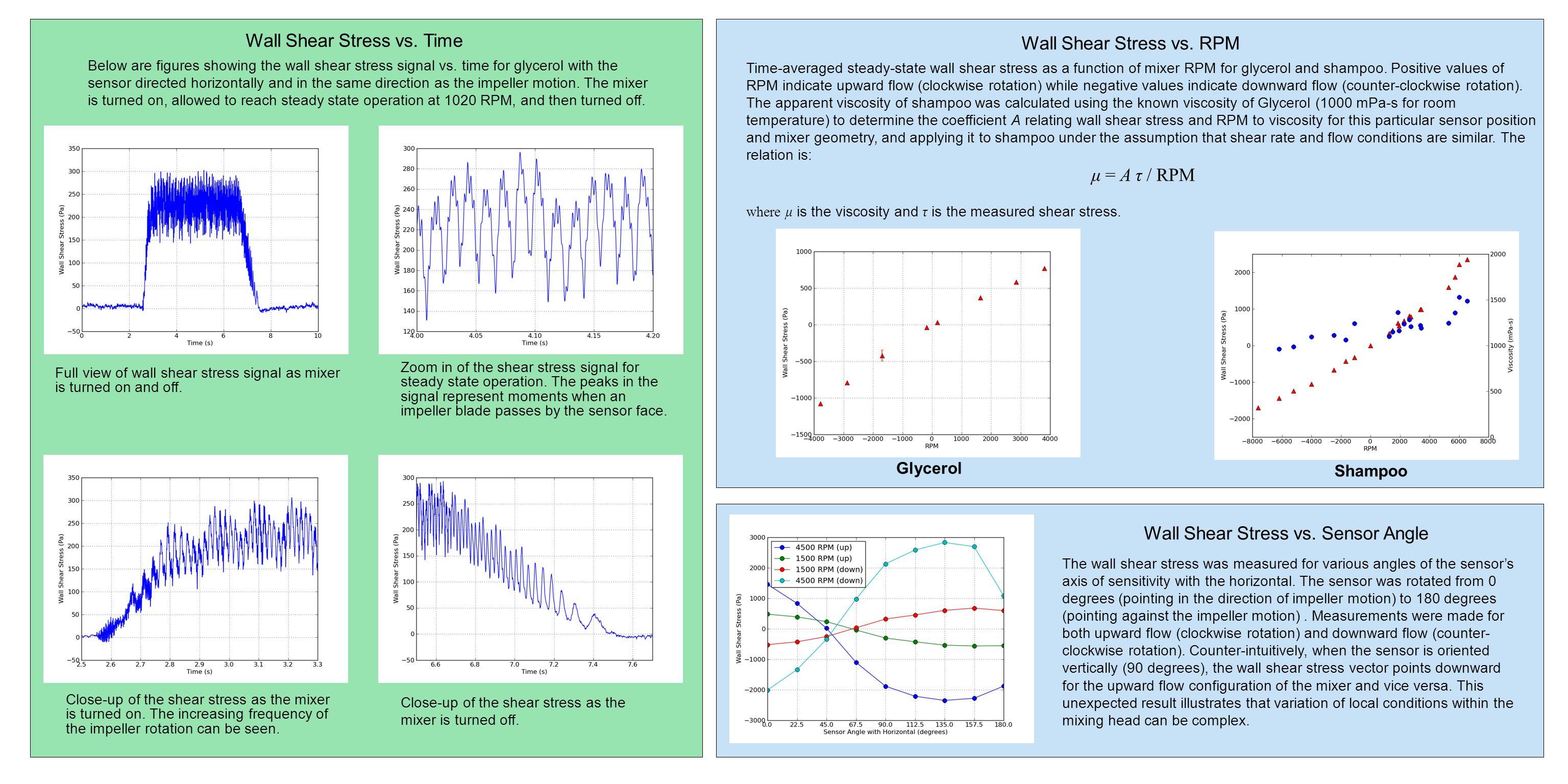 Wall Shear Stress vs. Time Wall Shear Stress vs. RPM
