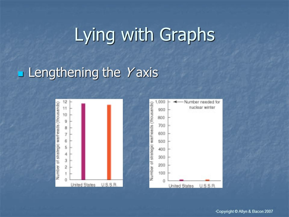 Lying with Graphs Lengthening the Y axis