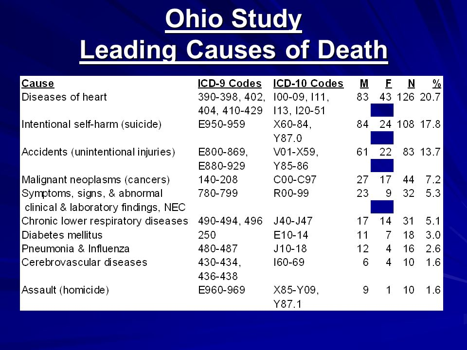 Ohio Study Leading Causes of Death