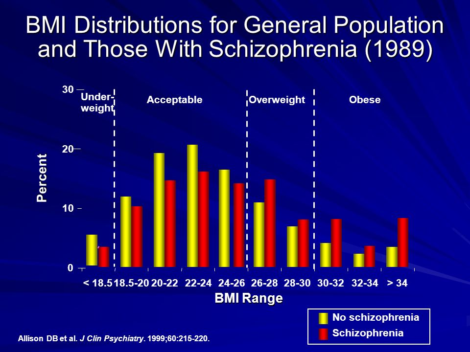BMI Distributions for General Population and Those With Schizophrenia (1989)
