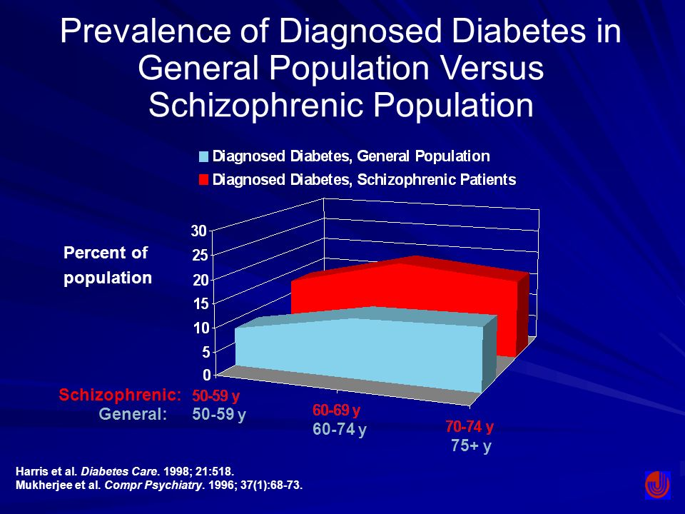 Prevalence of Diagnosed Diabetes in General Population Versus Schizophrenic Population