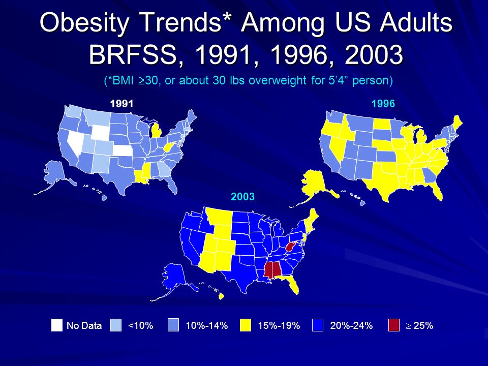 Obesity Trends* Among US Adults BRFSS, 1991, 1996, 2003