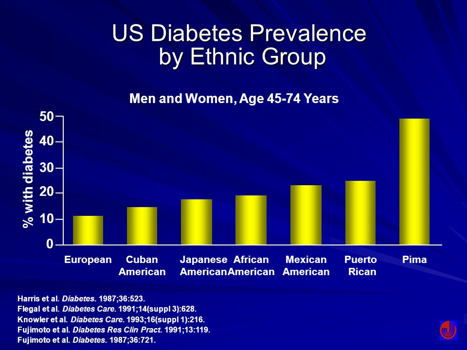 US Diabetes Prevalence by Ethnic Group
