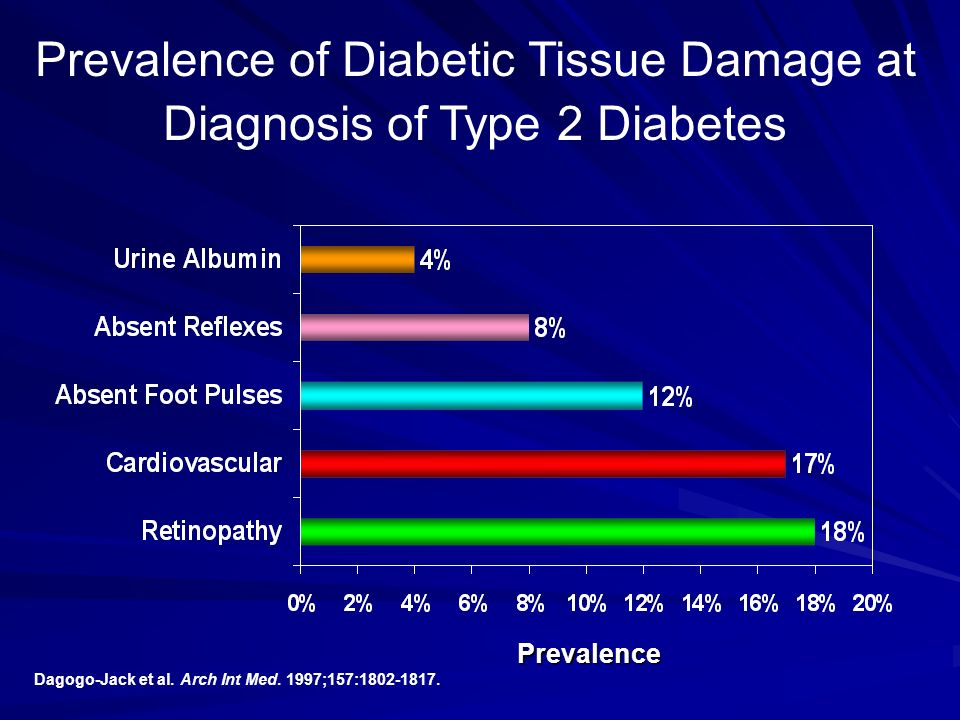 Prevalence of Diabetic Tissue Damage at Diagnosis of Type 2 Diabetes