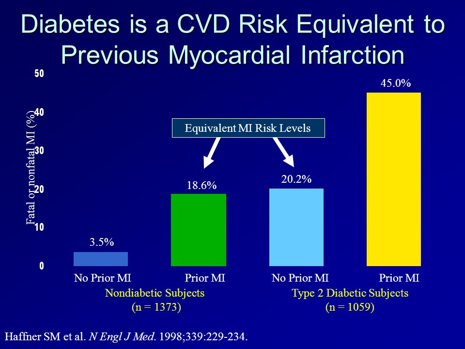 Diabetes is a CVD Risk Equivalent to Previous Myocardial Infarction