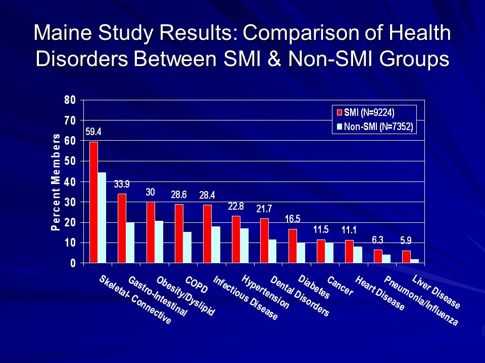 Maine Study Results: Comparison of Health Disorders Between SMI & Non-SMI Groups