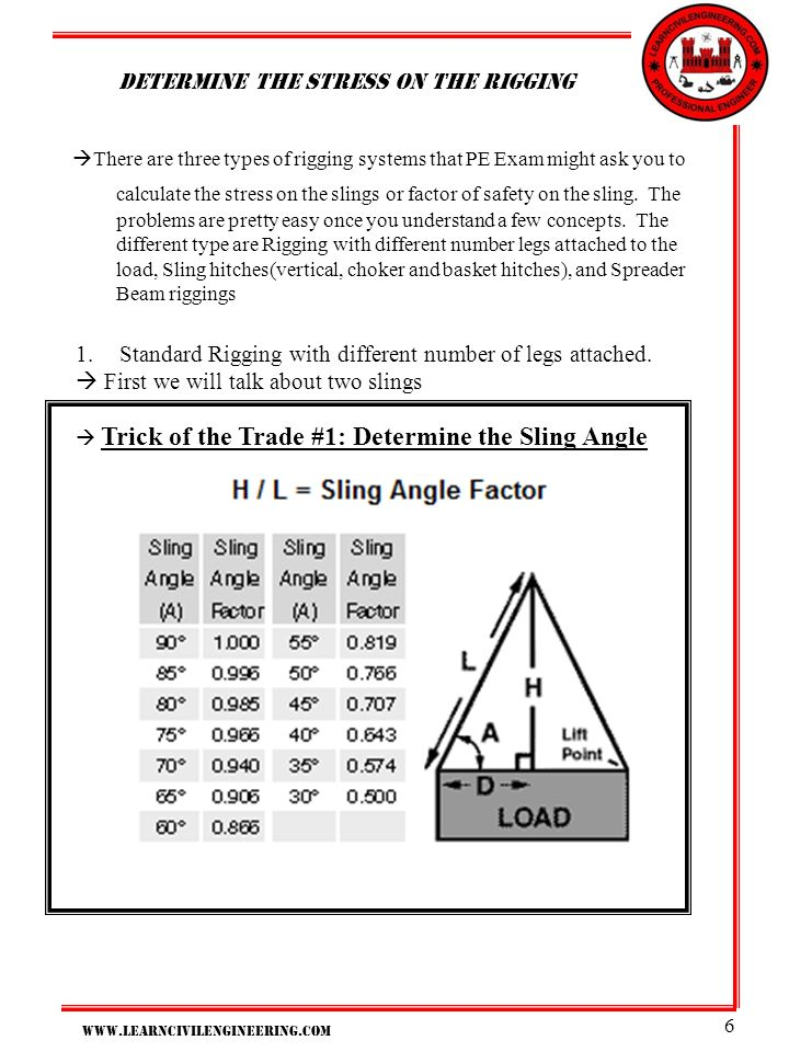 Determine The Stress on the rigging