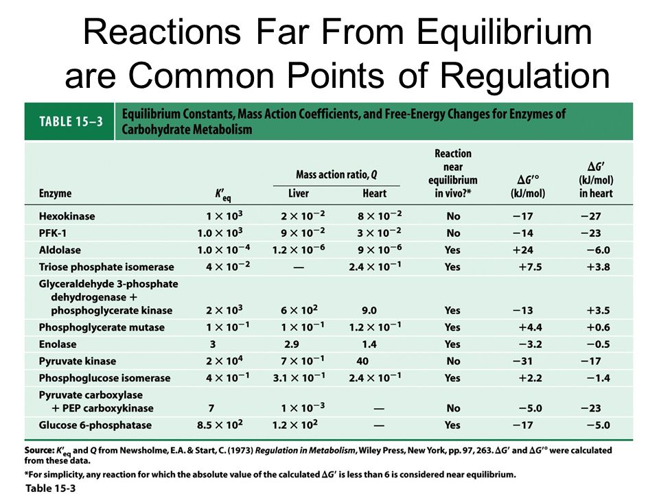 Reactions Far From Equilibrium are Common Points of Regulation