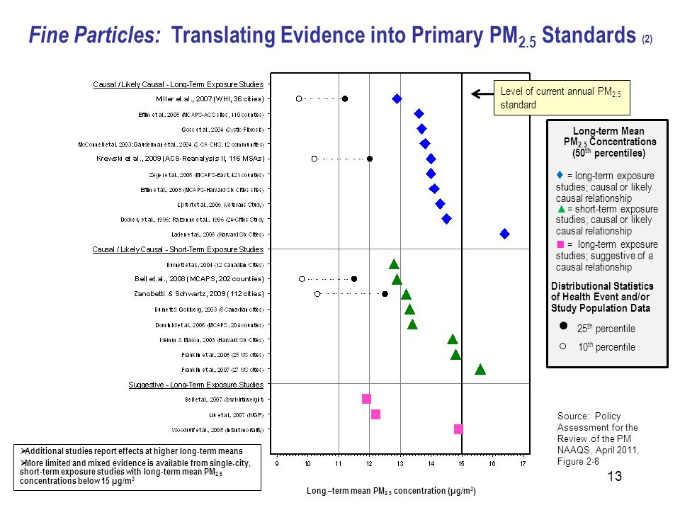 Fine Particles: Translating Evidence into Primary PM2.5 Standards (2)