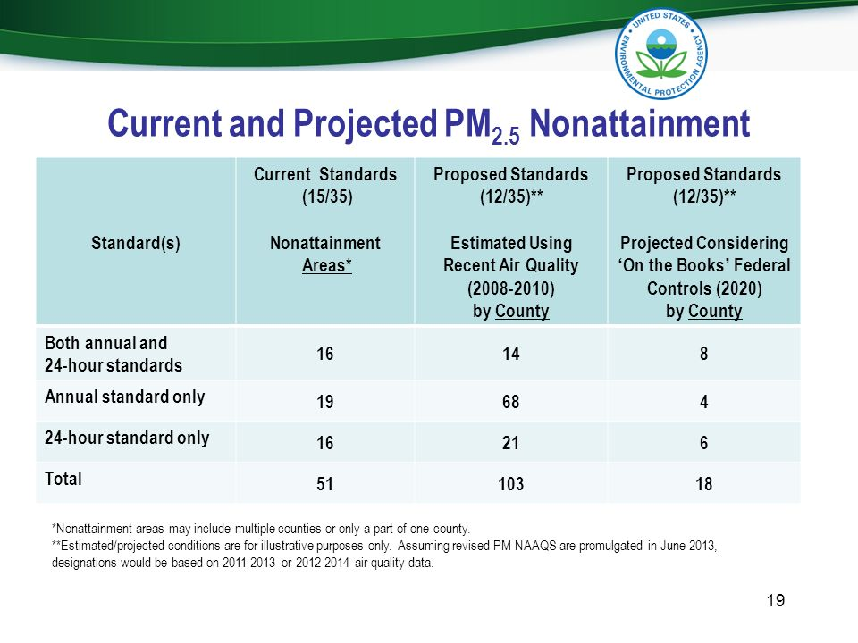 Current and Projected PM2.5 Nonattainment