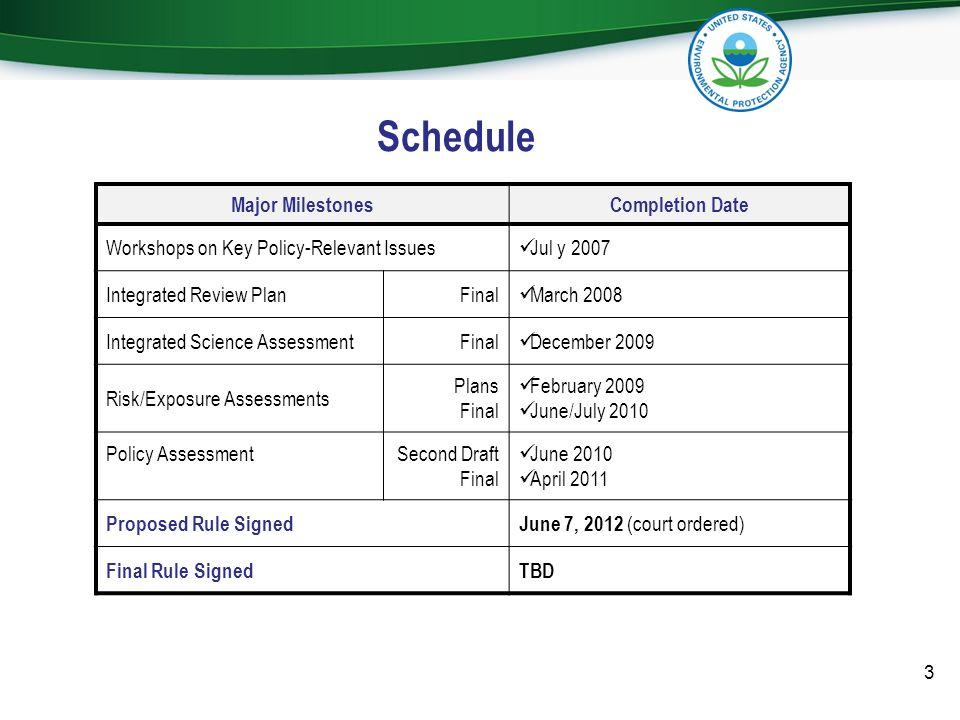 Schedule Major Milestones Completion Date