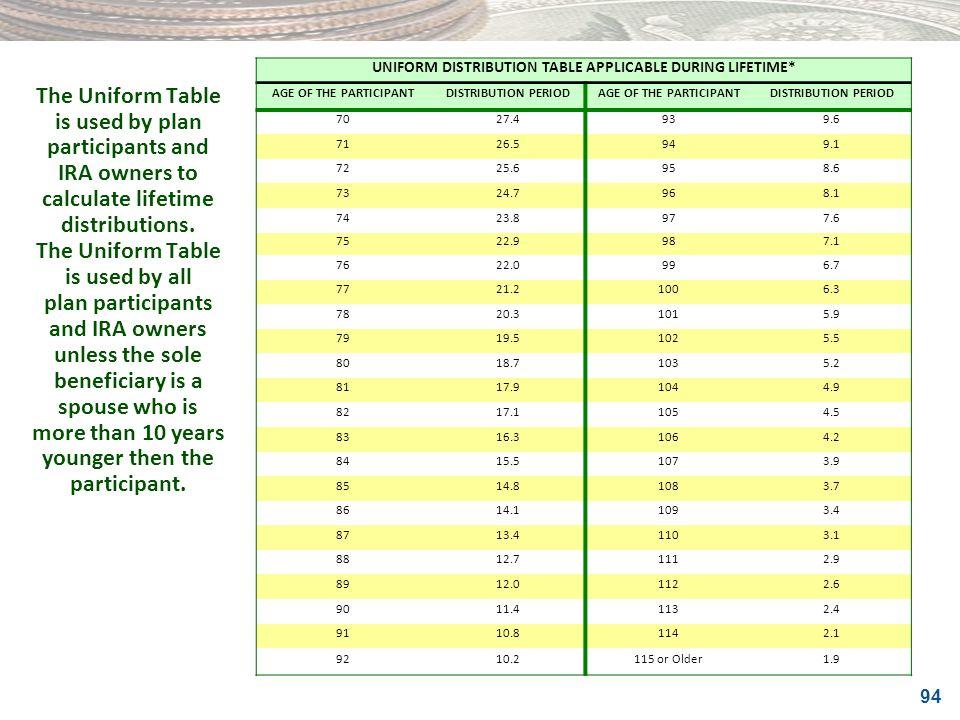 UNIFORM DISTRIBUTION TABLE APPLICABLE DURING LIFETIME*