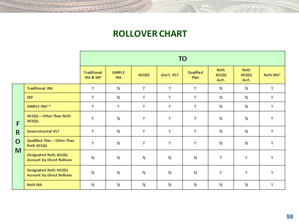 ROLLOVER CHART TO F R O M Y N Traditional IRA & SEP SIMPLE IRA 403(b)