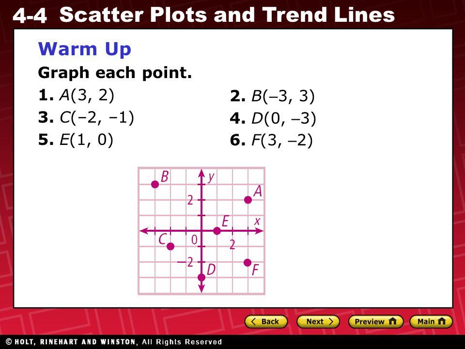 Warm Up Graph each point. 1. A(3, 2) 3. C(–2, –1) 5. E(1, 0)
