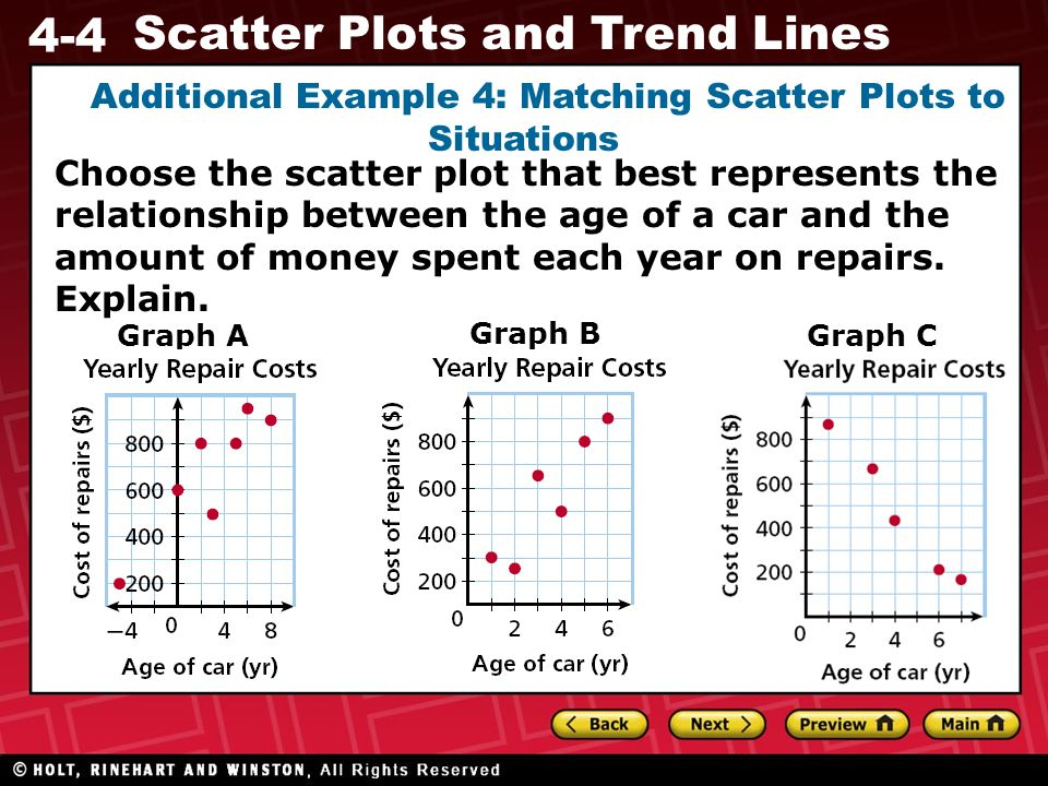 Additional Example 4: Matching Scatter Plots to Situations