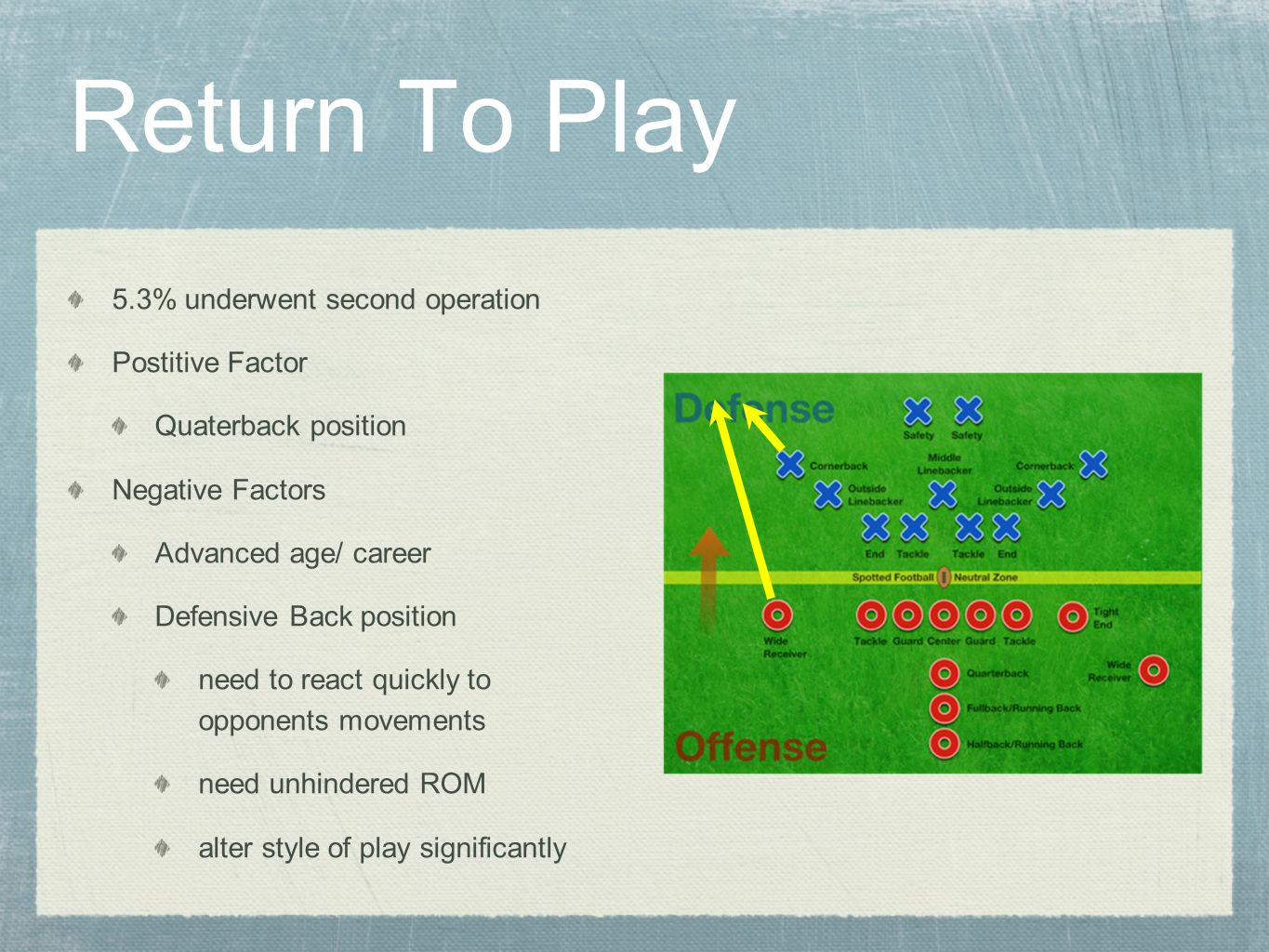 Return To Play 5.3% underwent second operation Postitive Factor