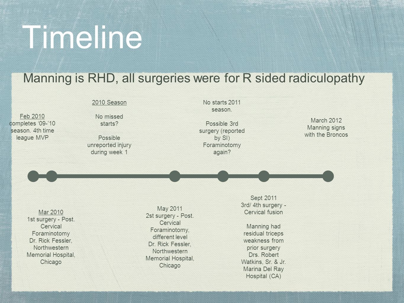 Timeline Manning is RHD, all surgeries were for R sided radiculopathy