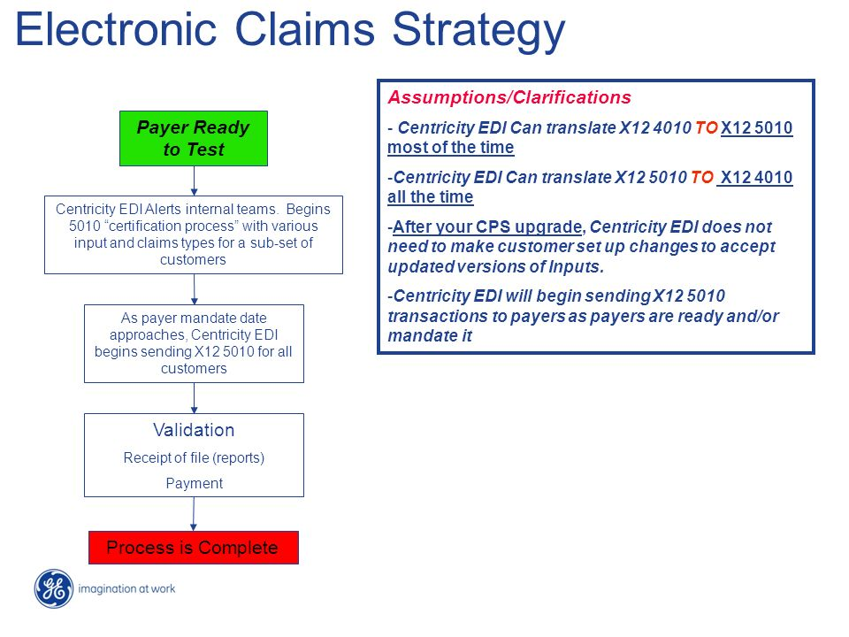 Electronic Claims Strategy