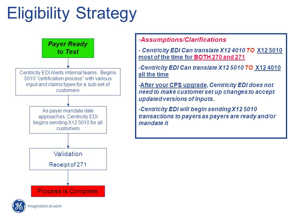 Eligibility Strategy Assumptions/Clarifications Payer Ready to Test