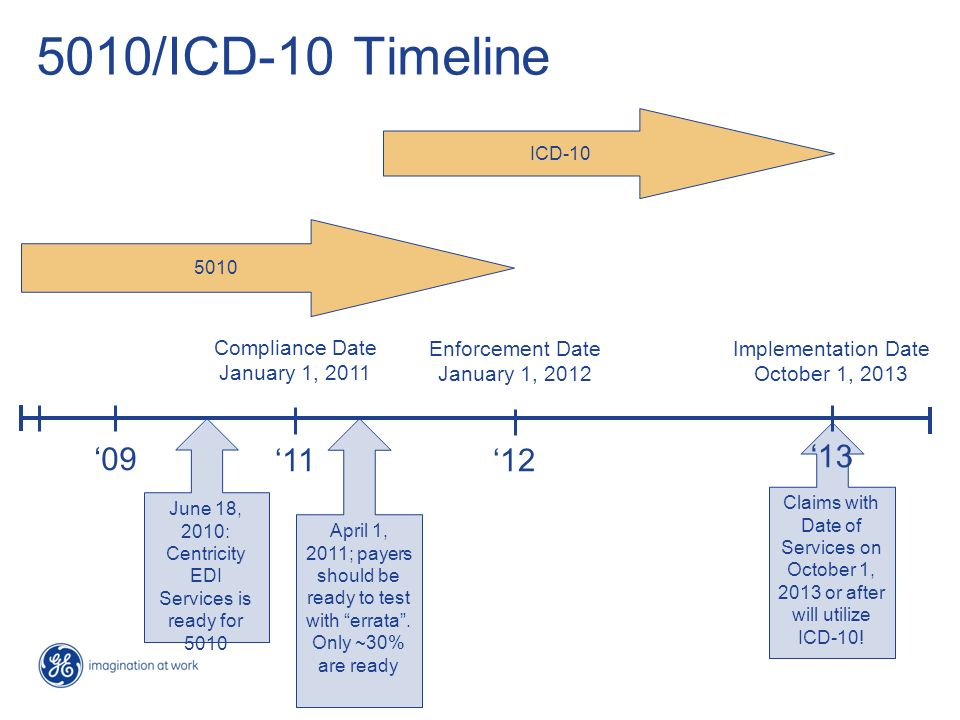 June 18, 2010: Centricity EDI Services is ready for 5010