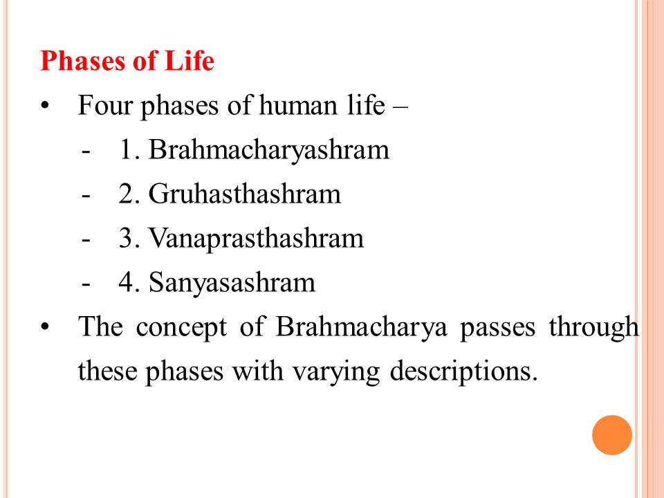 Phases of LifeFour phases of human life – - 1. Brahmacharyashram - 2. Gruhasthashram - 3. Vanaprasthashram - 4. Sanyasashram.