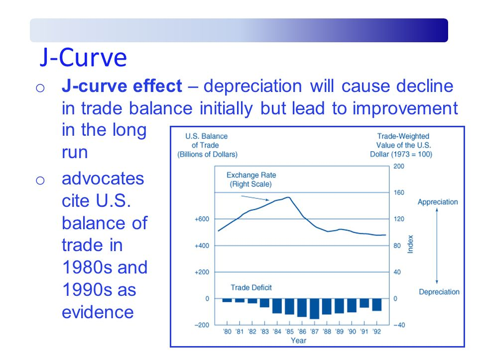 J-Curve J-curve effect – depreciation will cause decline in trade balance initially but lead to improvement.