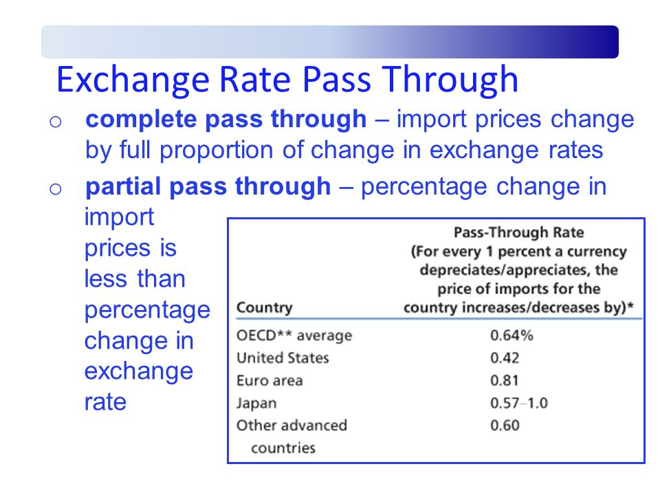 Exchange Rate Pass Through