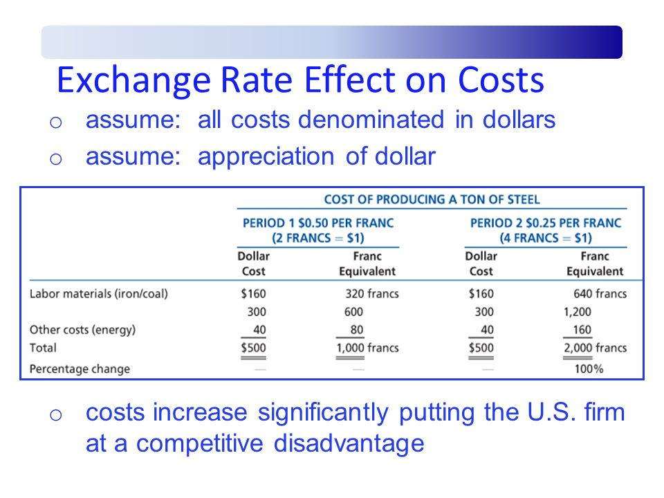 Exchange Rate Effect on Costs