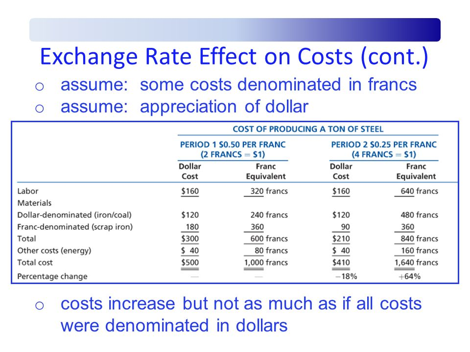 Exchange Rate Effect on Costs (cont.)