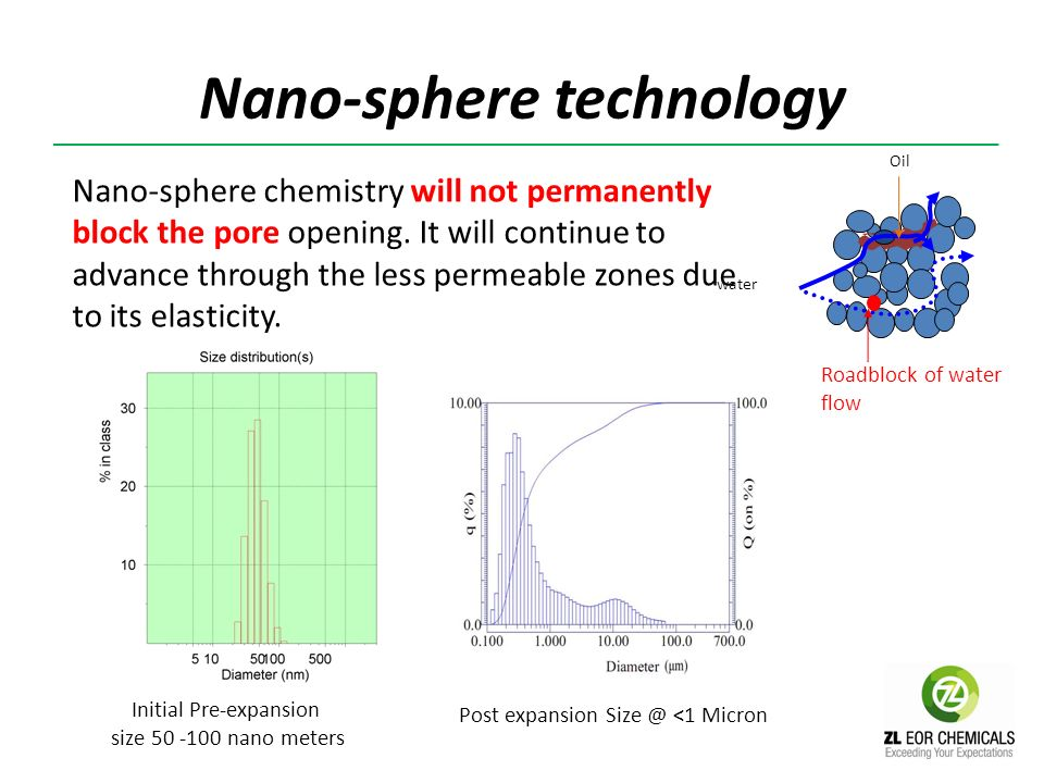 Nano-sphere technology