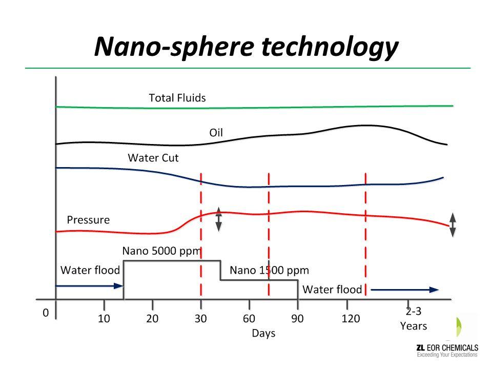 Nano-sphere technology