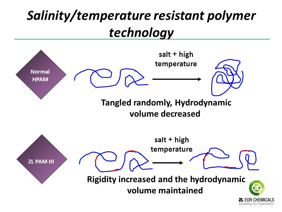 Salinity/temperature resistant polymer technology