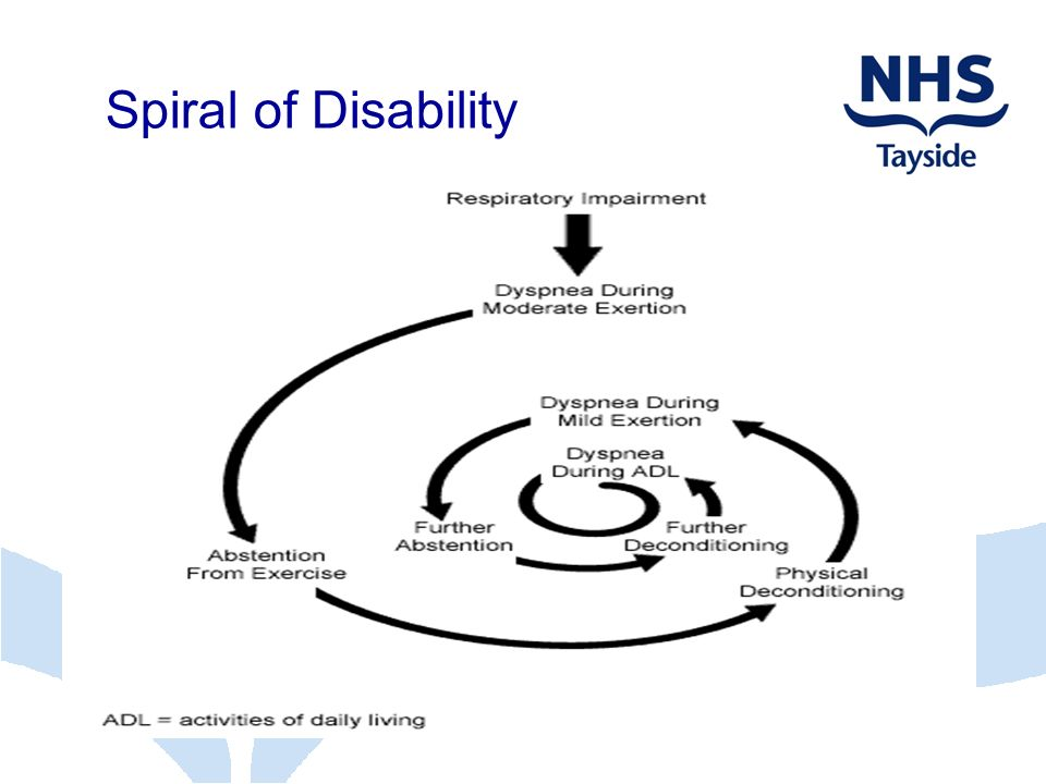 Spiral of Disability