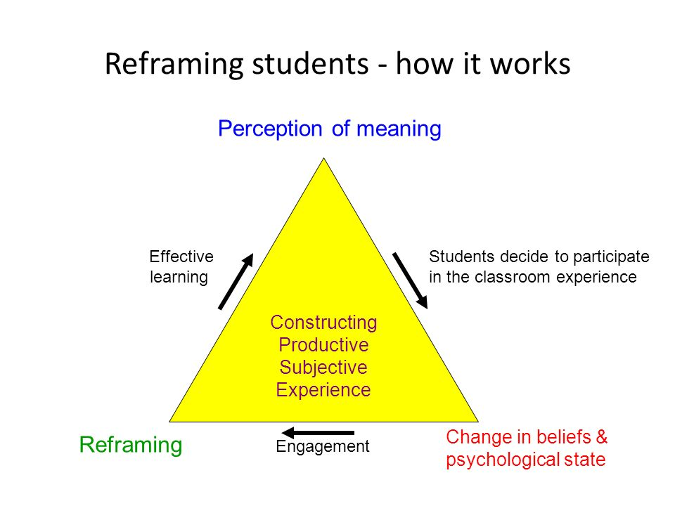 Reframing students - how it works