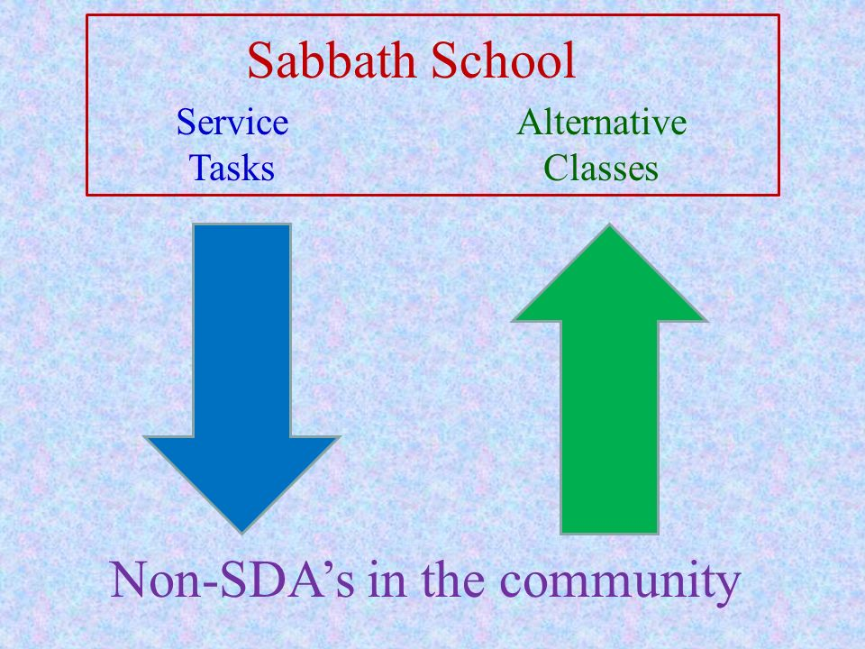 Non-SDA's in the community