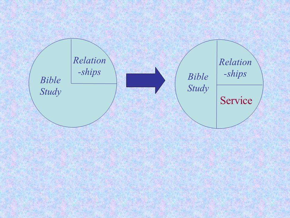 Relation-ships Relation-ships Bible Study Bible Study Service