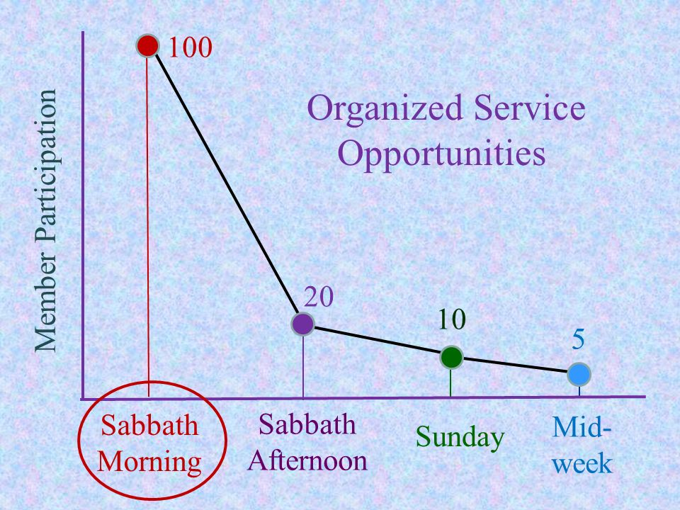 Organized Service Opportunities