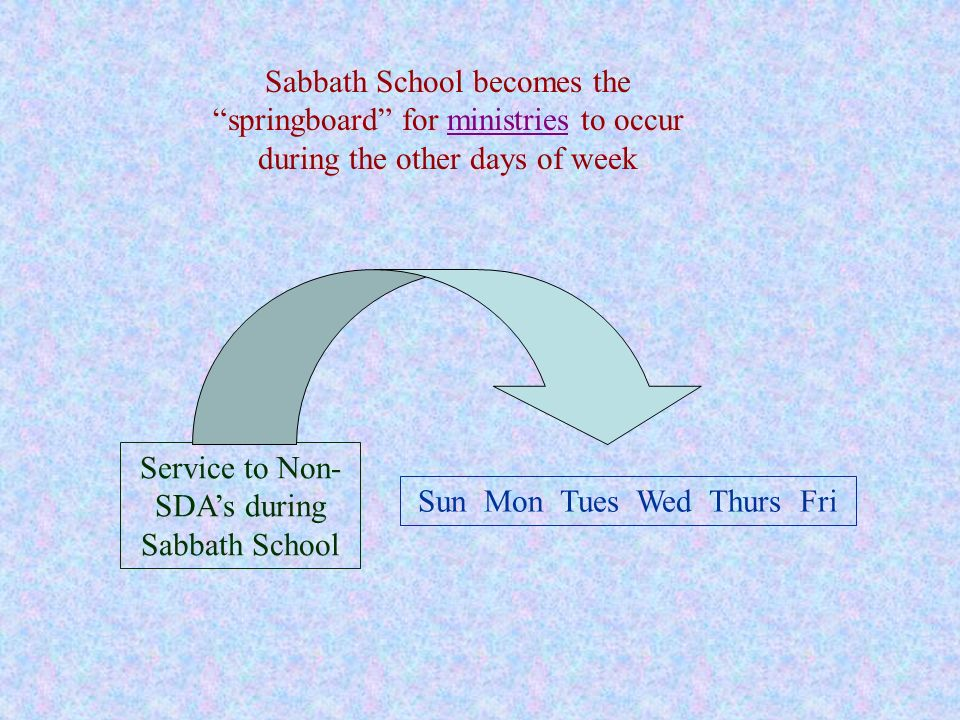 Service to Non-SDA's during Sabbath School Sun Mon Tues Wed Thurs Fri