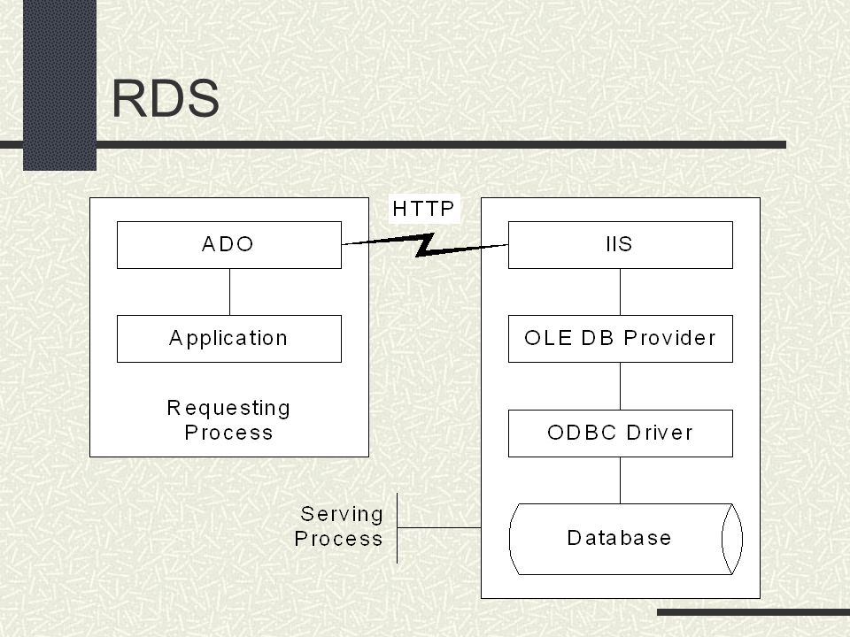 RDS Requesting & serving processes can be on different machines
