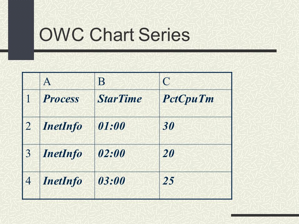 OWC Chart Series A B C 1 Process StarTime PctCpuTm 2 InetInfo 01:00 30