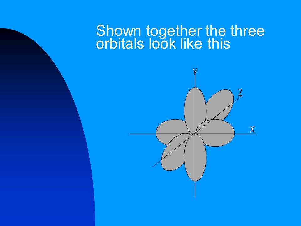 Shown together the three orbitals look like this