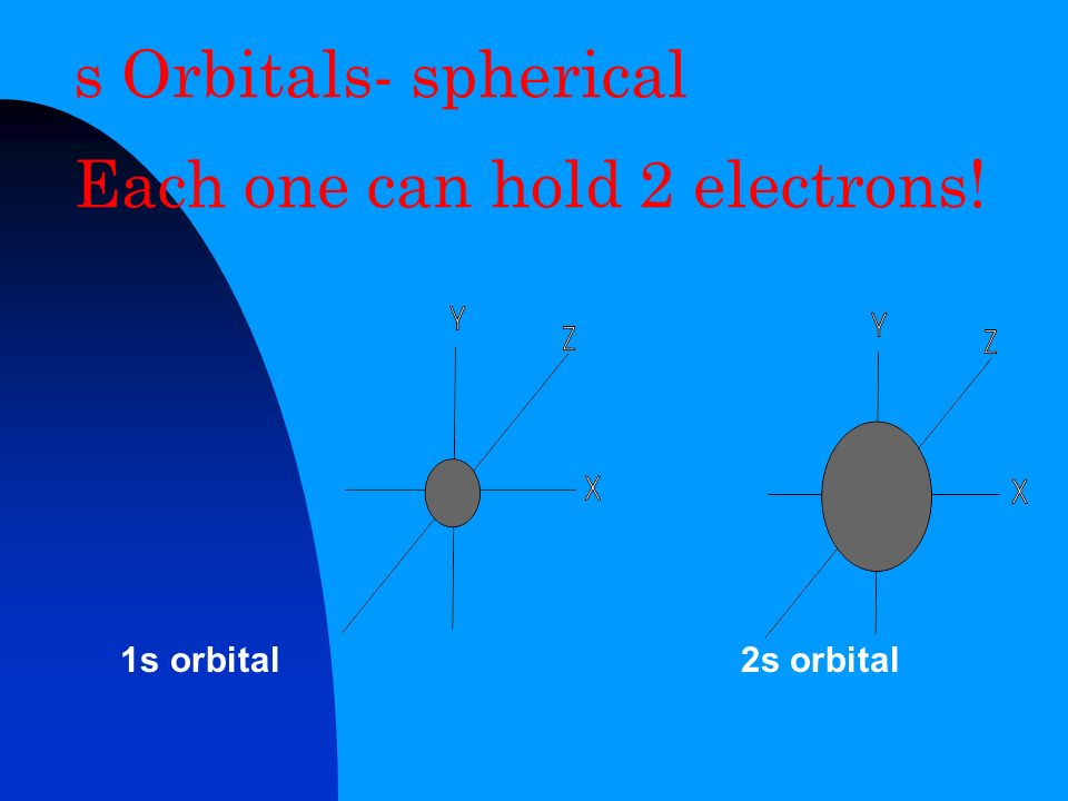 s Orbitals- spherical Each one can hold 2 electrons!