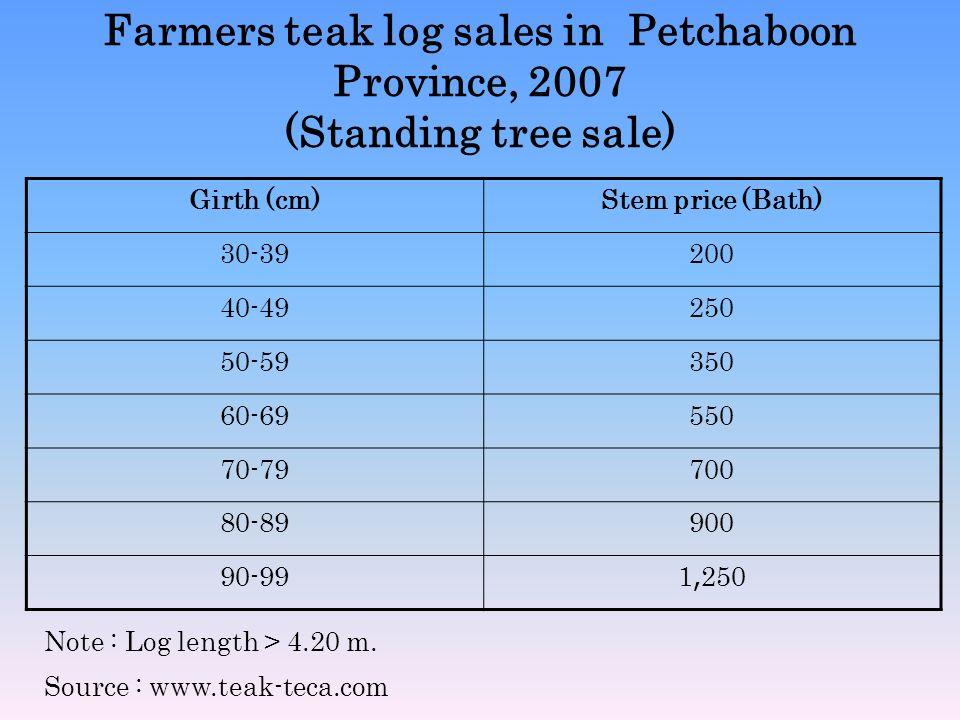Farmers teak log sales in Petchaboon Province, 2007 (Standing tree sale)