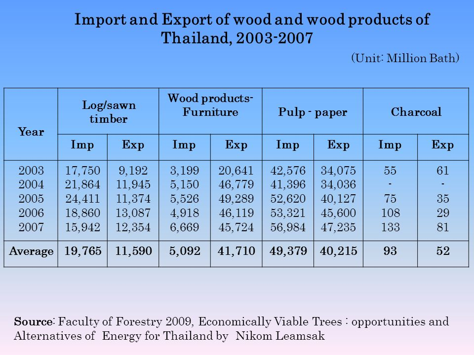 Import and Export of wood and wood products of Thailand, 2003-2007